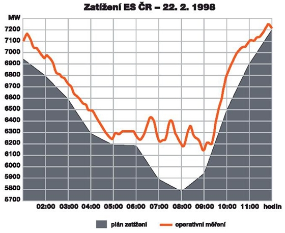 graf-elektrina.jpg